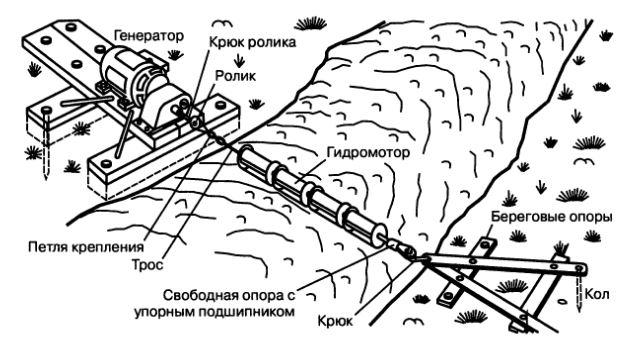 Мини ГЭС.