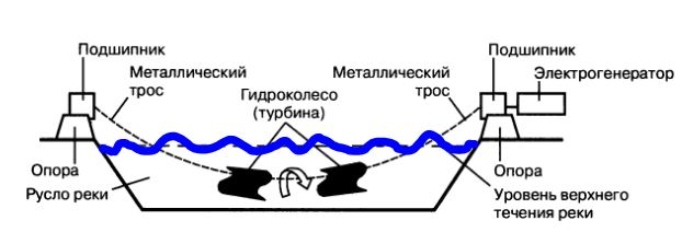 мини гидроэлектростанция