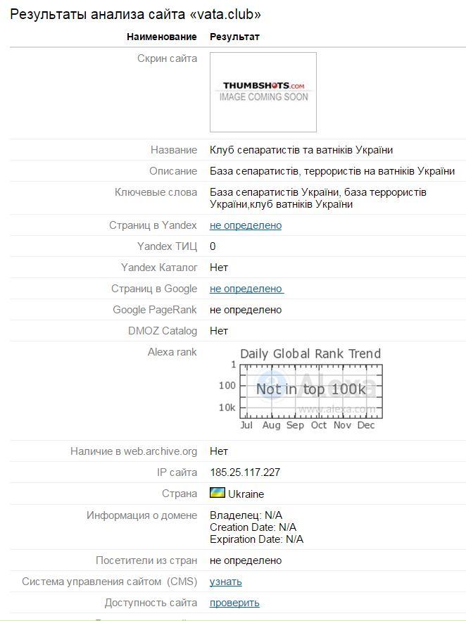 Анализ сайта базы даных сепаратистов
